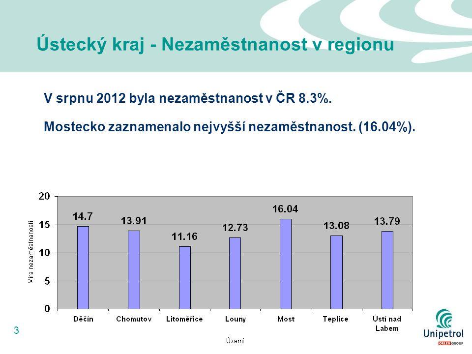 3 Ústecký kraj - Nezaměstnanost v regionu V srpnu 2012 byla nezaměstnanost v ČR 8.3%. Mostecko zaznamenalo nejvyšší nezaměstnanost. (16.04%).