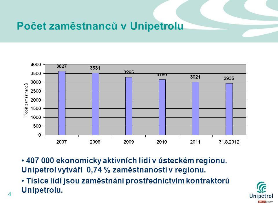 4 Počet zaměstnanců v Unipetrolu 407 000 ekonomicky aktivních lidí v ústeckém regionu. Unipetrol vytváří 0,74 % zaměstnanosti v regionu. Tisíce lidí j
