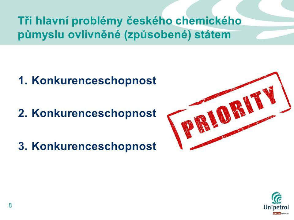8 Tři hlavní problémy českého chemického půmyslu ovlivněné (způsobené) státem 1.Konkurenceschopnost 2.Konkurenceschopnost 3.Konkurenceschopnost