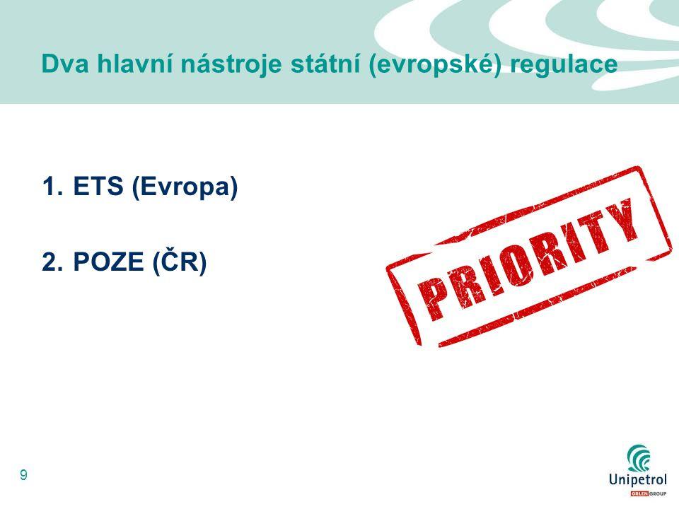9 Dva hlavní nástroje státní (evropské) regulace 1.ETS (Evropa) 2.POZE (ČR)