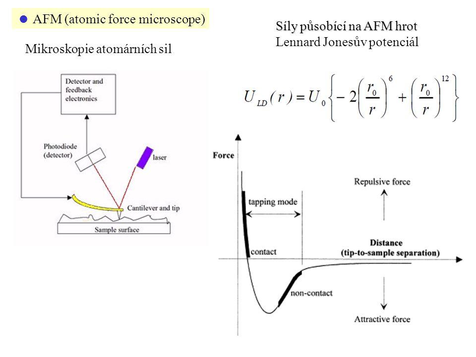  AFM (atomic force microscope) Mikroskopie atomárních sil Síly působící na AFM hrot Lennard Jonesův potenciál