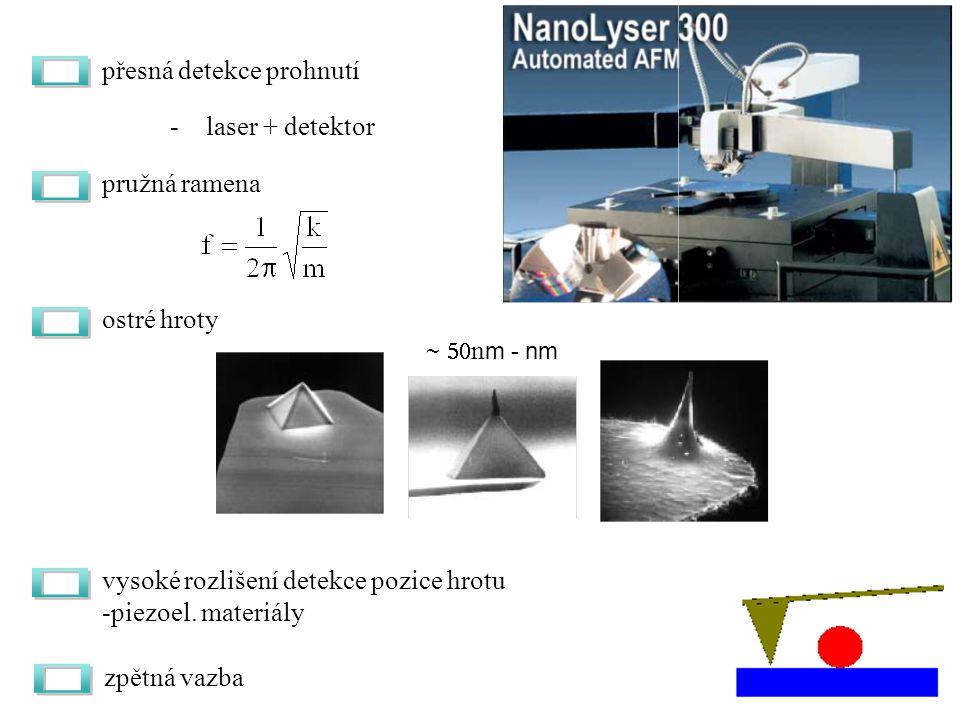 přesná detekce prohnutí -laser + detektor pružná ramena ostré hroty vysoké rozlišení detekce pozice hrotu -piezoel.