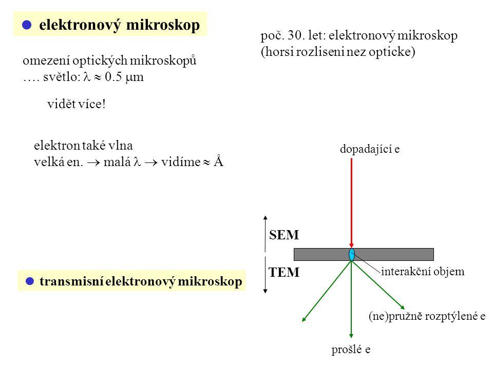  elektronový mikroskop dopadající e interakční objem prošlé e (ne)pružnĕ rozptýlené e TEM SEM  transmisní elektronový mikroskop omezení optických mikroskopů ….
