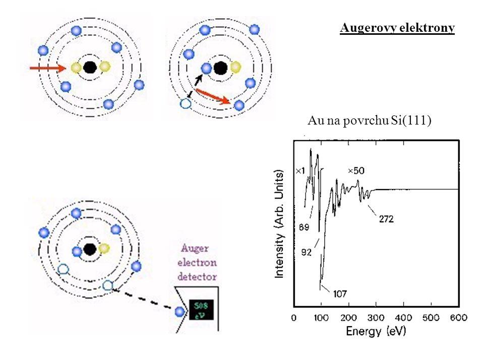 Charakteristické rtg  složení vzorku Energie (keV) Intenzita
