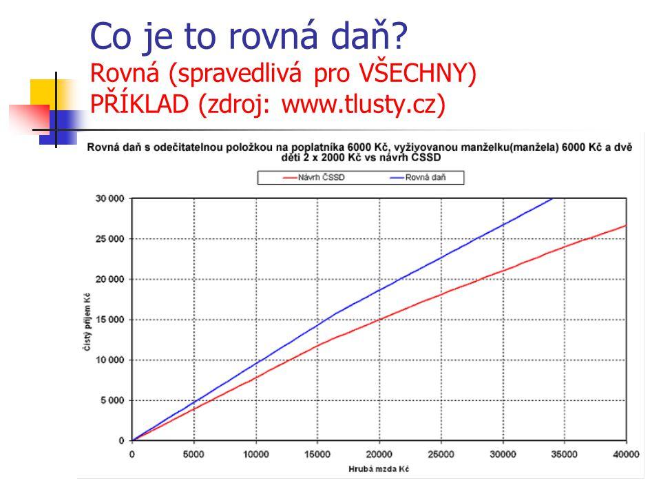 Co je to rovná daň? Rovná (spravedlivá pro VŠECHNY) PŘÍKLAD (zdroj: www.tlusty.cz)