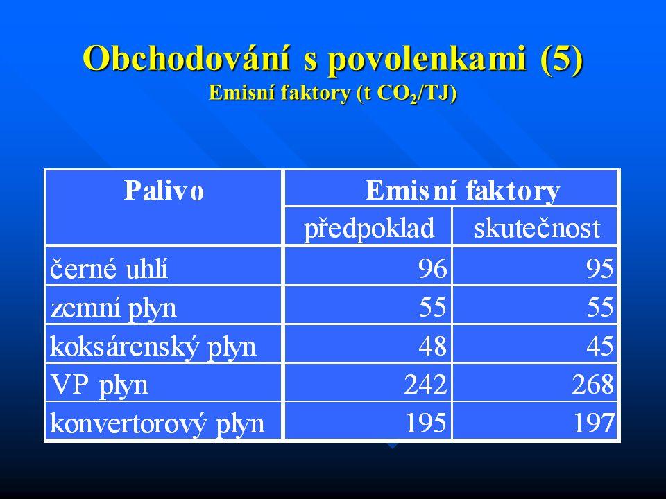 Obchodování s povolenkami (5) Emisní faktory (t CO 2 /TJ)
