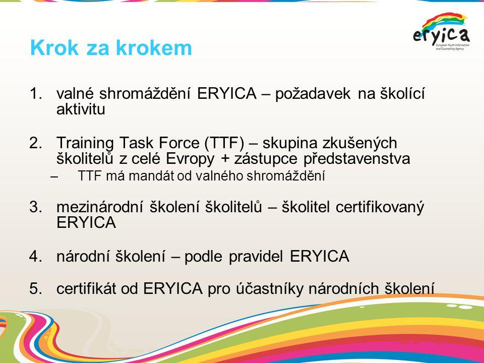 Krok za krokem 1.valné shromáždění ERYICA – požadavek na školící aktivitu 2.Training Task Force (TTF) – skupina zkušených školitelů z celé Evropy + zástupce představenstva –TTF má mandát od valného shromáždění 3.mezinárodní školení školitelů – školitel certifikovaný ERYICA 4.národní školení – podle pravidel ERYICA 5.certifikát od ERYICA pro účastníky národních školení