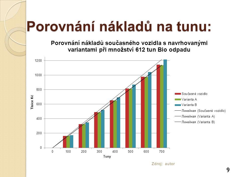 9 Zdroj: autor Porovnání nákladů na tunu: