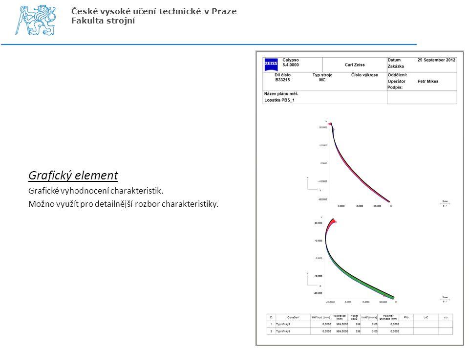 Grafický element Grafické vyhodnocení charakteristik. Možno využít pro detailnější rozbor charakteristiky. České vysoké učení technické v Praze Fakult