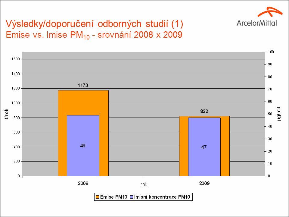 Výsledky/doporučení odborných studií (1) Emise vs. Imise PM 10 - srovnání 2008 x 2009