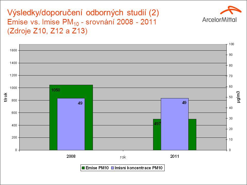Výsledky/doporučení odborných studií (2) Emise vs.