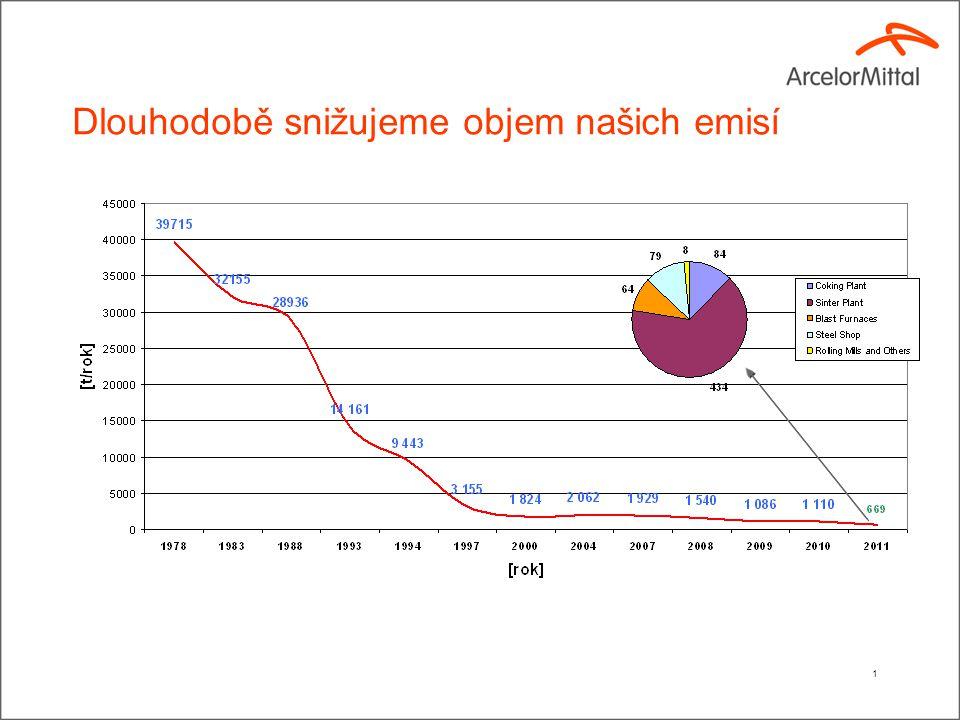 Dlouhodobě snižujeme objem našich emisí 1