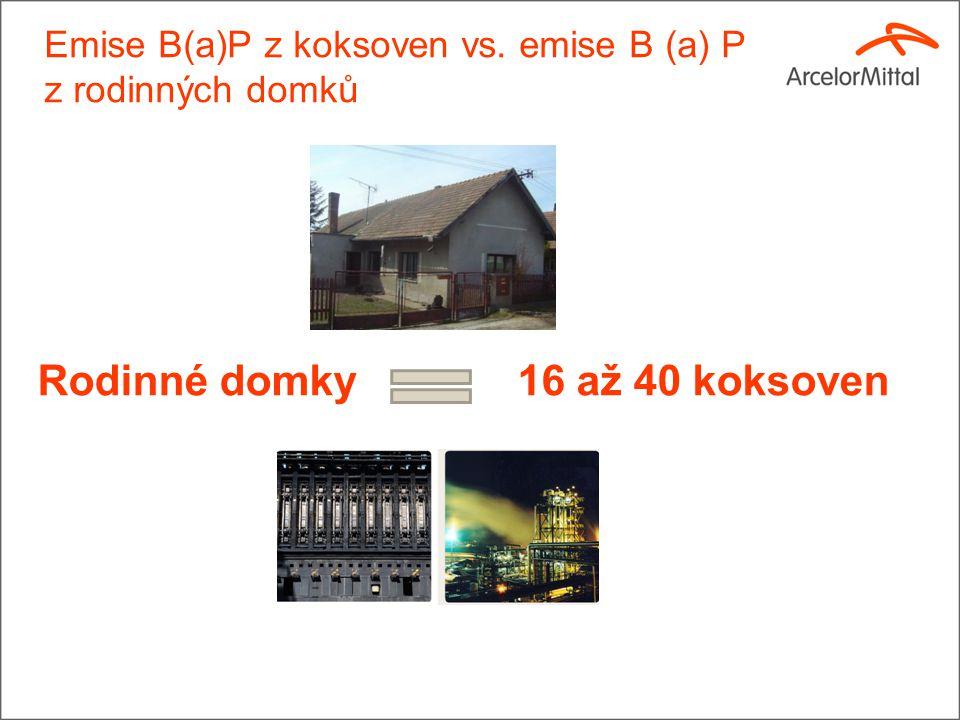Emise B(a)P z koksoven vs. emise B (a) P z rodinných domků Rodinné domky 16 až 40 koksoven