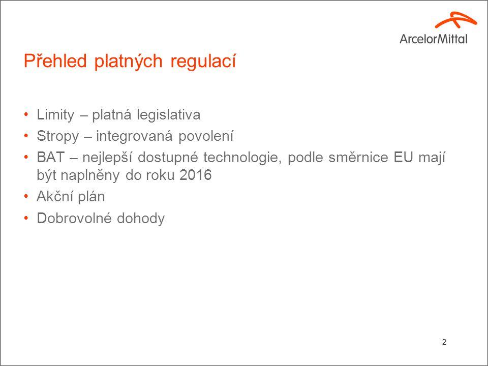 Přehled platných regulací Limity – platná legislativa Stropy – integrovaná povolení BAT – nejlepší dostupné technologie, podle směrnice EU mají být naplněny do roku 2016 Akční plán Dobrovolné dohody 2