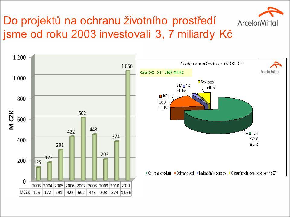Do projektů na ochranu životního prostředí jsme od roku 2003 investovali 3, 7 miliardy Kč