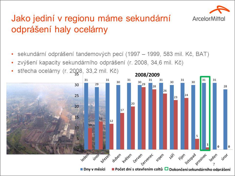 Jako jediní v regionu máme sekundární odprášení haly ocelárny sekundární odprášení tandemových pecí (1997 – 1999, 583 mil.