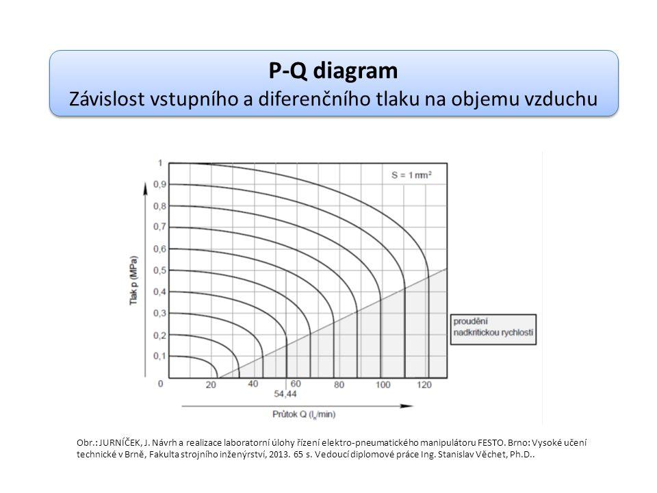 P-Q diagram Závislost vstupního a diferenčního tlaku na objemu vzduchu P-Q diagram Závislost vstupního a diferenčního tlaku na objemu vzduchu Obr.: JURNÍČEK, J.