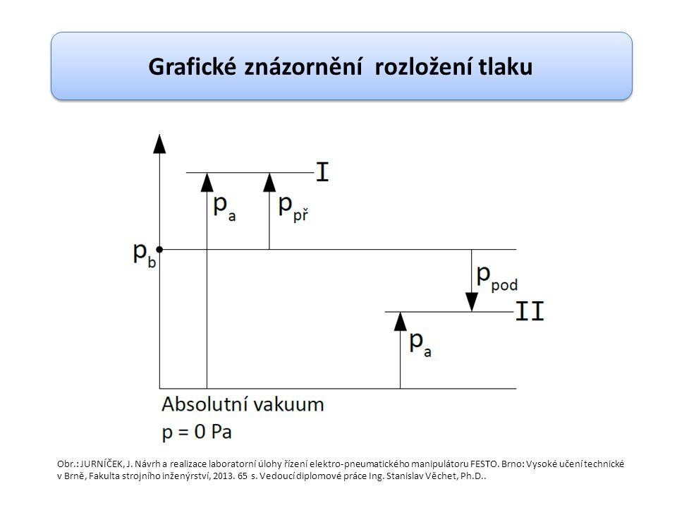 Termodynamické děje Izotermická změna stavu plynu Izobarická změna stavu plynů Izochorická změna stavu plynů