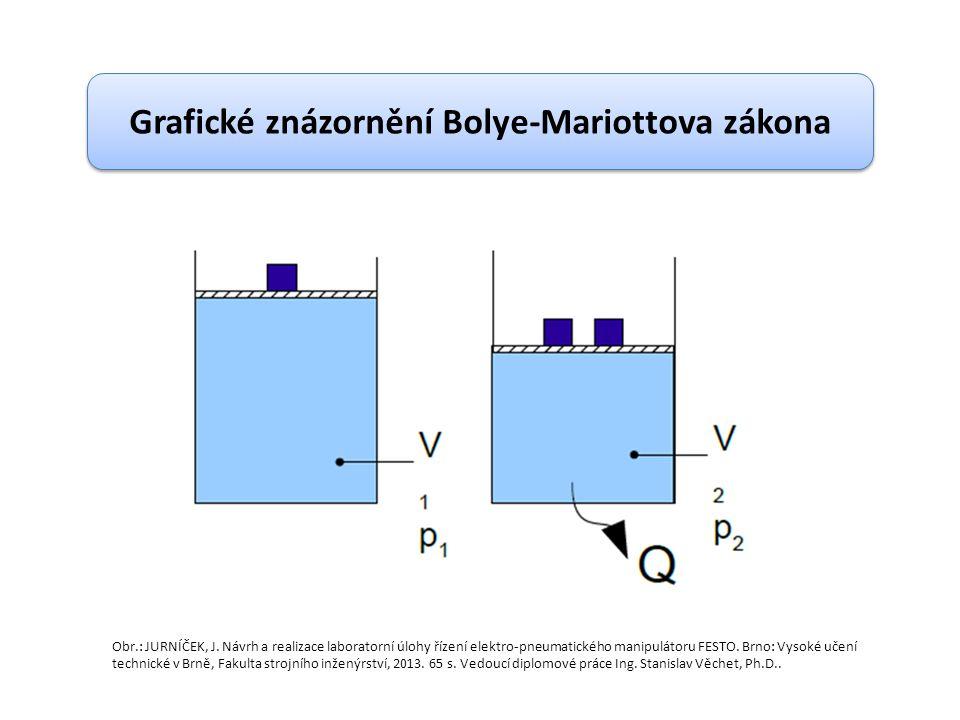 Grafické znázornění Bolye-Mariottova zákona Obr.: JURNÍČEK, J.