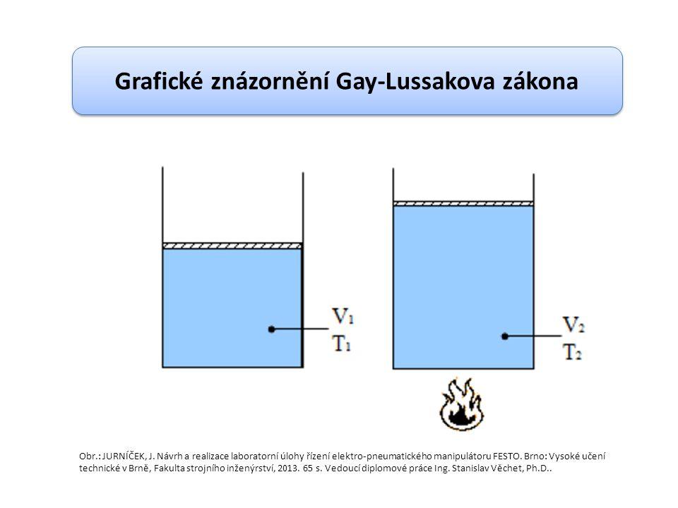 Grafické znázornění Gay-Lussakova zákona Obr.: JURNÍČEK, J.