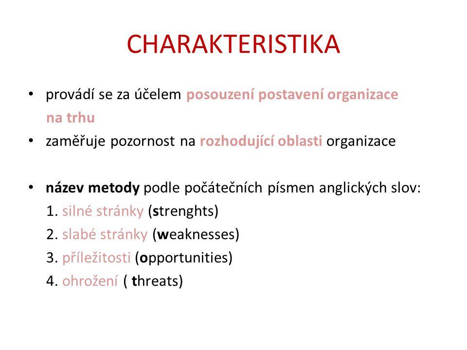 CHARAKTERISTIKA provádí se za účelem posouzení postavení organizace na trhu zaměřuje pozornost na rozhodující oblasti organizace název metody podle počátečních písmen anglických slov: 1.