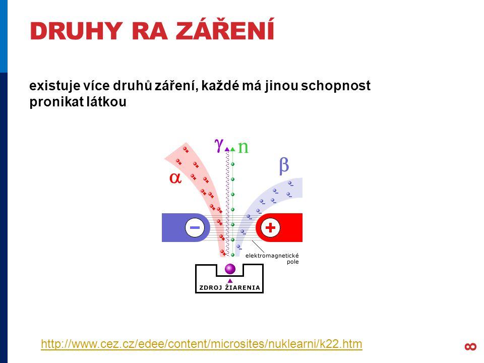 DRUHY RA ZÁŘENÍ 8 existuje více druhů záření, každé má jinou schopnost pronikat látkou http://www.cez.cz/edee/content/microsites/nuklearni/k22.htm