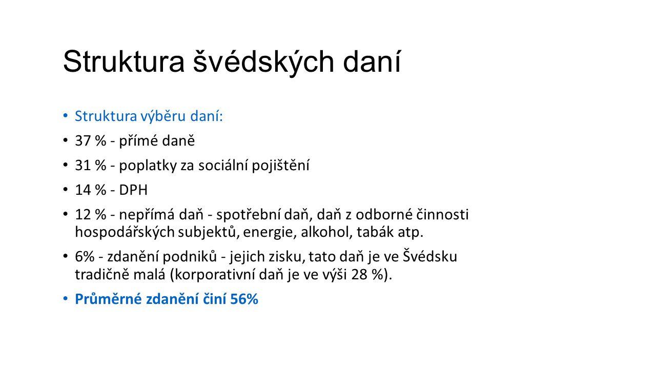 Struktura švédských daní Struktura výběru daní: 37 % - přímé daně 31 % - poplatky za sociální pojištění 14 % - DPH 12 % - nepřímá daň - spotřební daň,