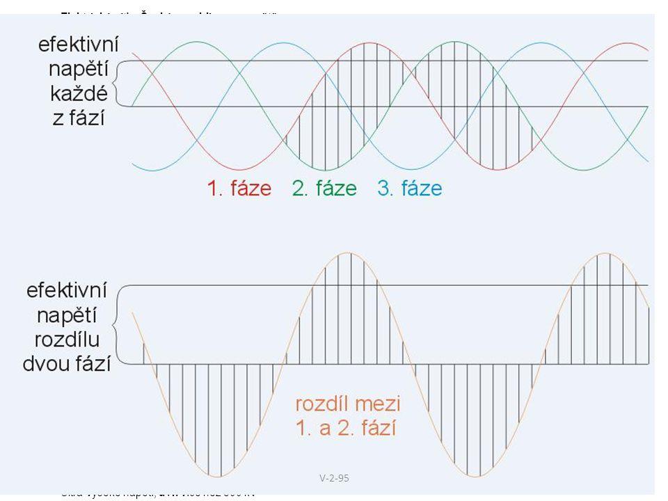 Elektrická síť v České republice a ve světě V české elektrické síti nízkého napětí nalezneme střídavé napětí o frekvenci 50 Hz a efektivním napětím 23