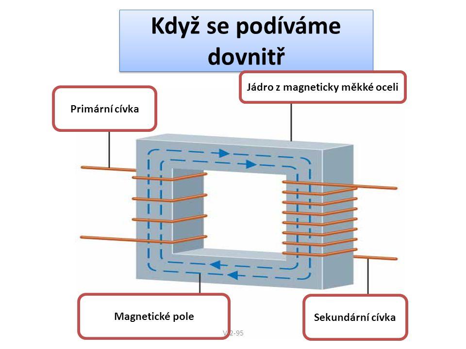 Když se podíváme dovnitř Primární cívka Sekundární cívka Magnetické pole Jádro z magneticky měkké oceli V-2-95