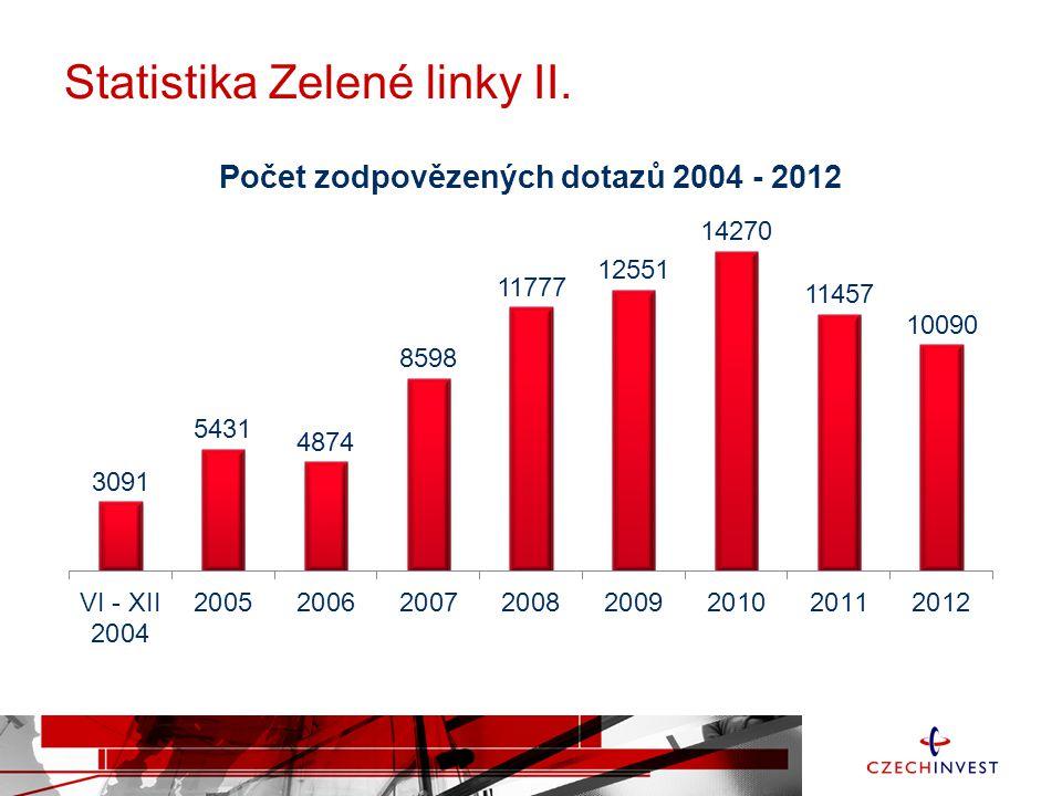 Statistika Zelené linky II.