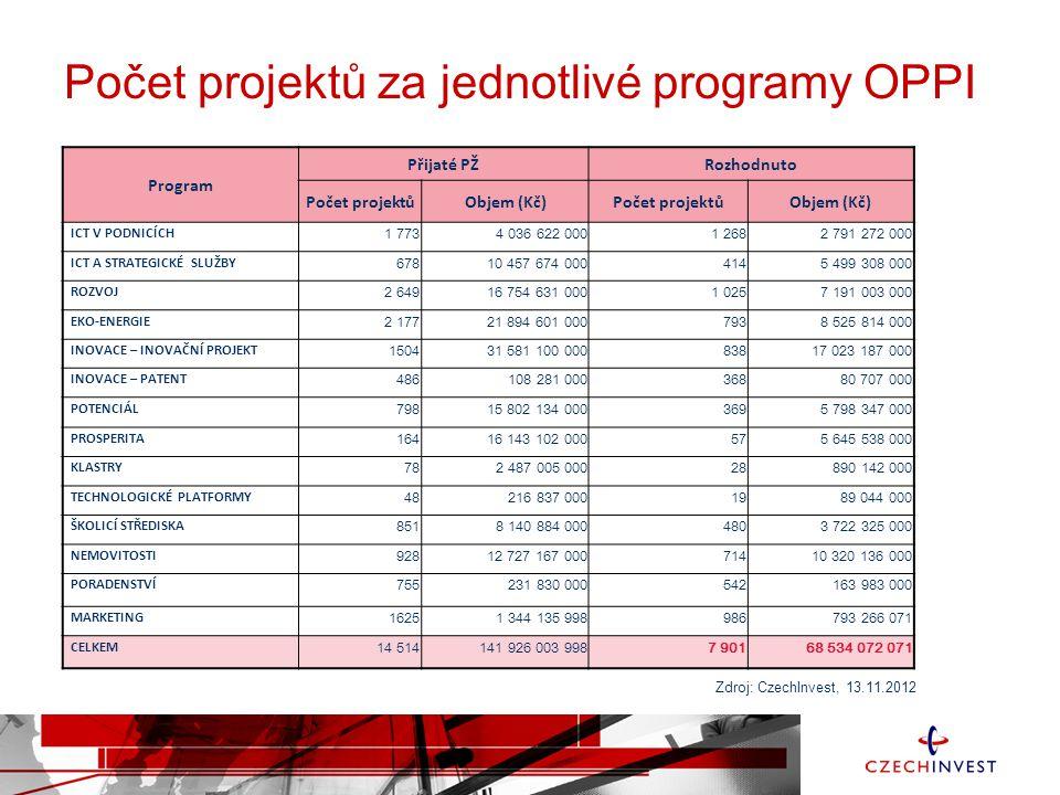 Statistika Zelené linky I.