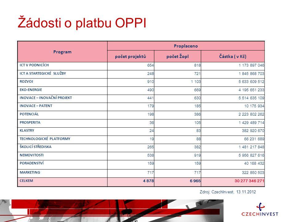 Interní projekty agentury CzechInvest z OPPI Projekty financovány z -- OPPI, prioritní osa 6 Služby pro rozvoj podnikání, oblast podpory 6.1 Podpora poradenských služeb, program Poradenství
