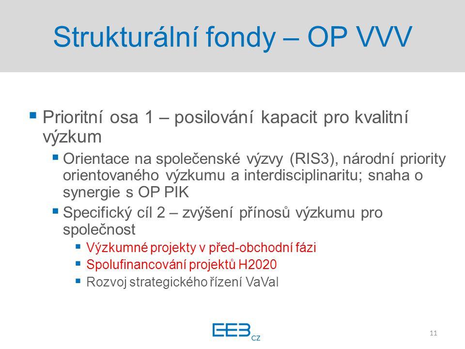 Strukturální fondy – OP VVV  Prioritní osa 1 – posilování kapacit pro kvalitní výzkum  Orientace na společenské výzvy (RIS3), národní priority orientovaného výzkumu a interdisciplinaritu; snaha o synergie s OP PIK  Specifický cíl 2 – zvýšení přínosů výzkumu pro společnost  Výzkumné projekty v před-obchodní fázi  Spolufinancování projektů H2020  Rozvoj strategického řízení VaVaI 11