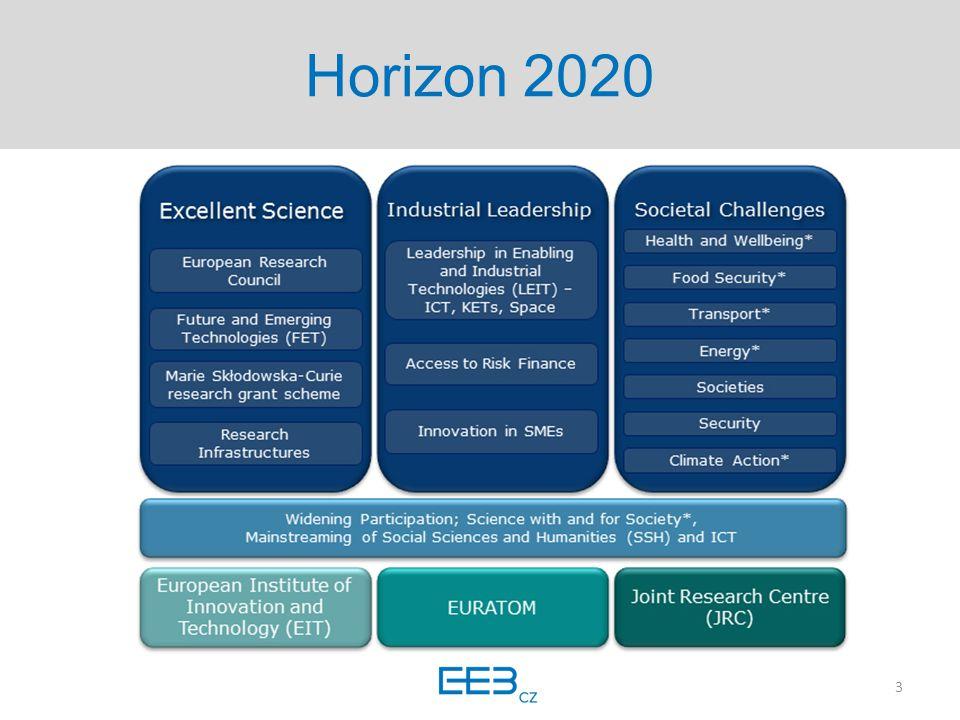 Horizon 2020 – societal challenges  RIA (research and innovation actions), IA (innovation actions), CSA (coordination and support actions)  Určené tematické okruhy (top-down)  Financování  100% financování, 70% inovační akce, 25 % režie  Platí pro všechny účastníky bez rozdílu  Pravidla  Kolaborativní výzkum (3/3)  Výzvy  Participant Portal (http://ec.europa.eu/research/participants/portal/desktop/en)http://ec.europa.eu/research/participants/portal/desktop/en 4