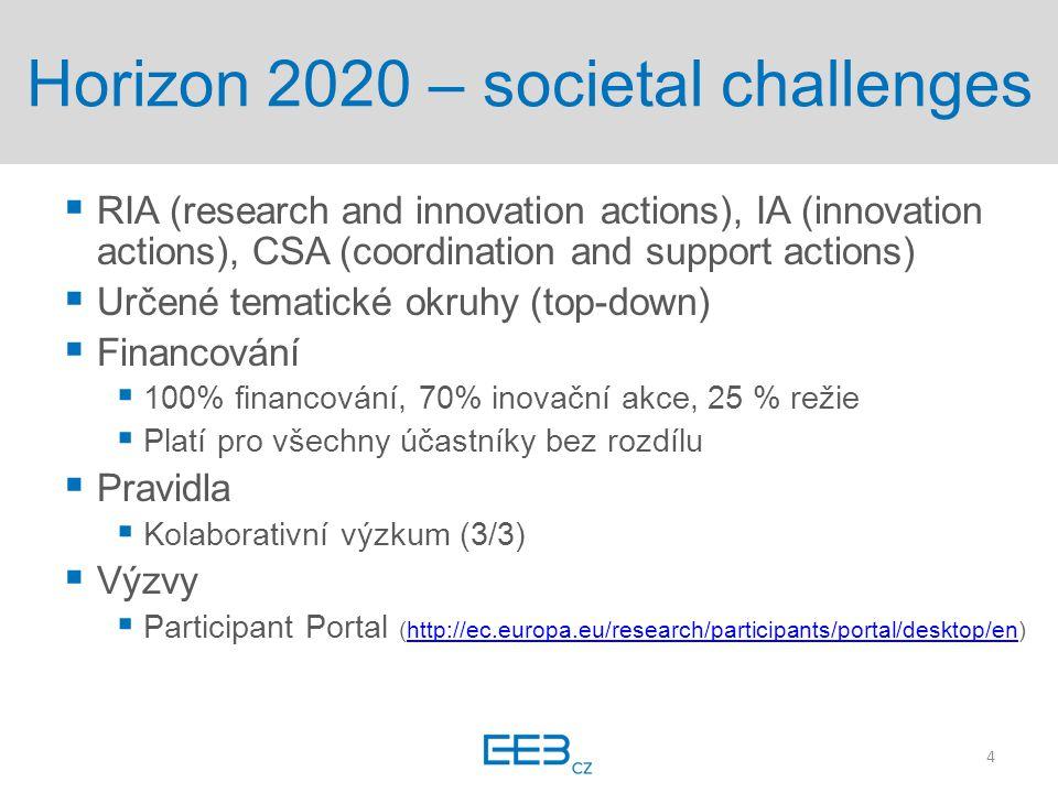 Horizon 2020 – industrial leadership  Průlomové a průmyslové technologie (LEIT)  Pokročilé materiály  Pokročilá výroba a zpracování  Přístup k rizikovému financování  Inovace v MSP  Podpora ve 3 fázích inovačního cyklu (podle SBIR)  Koncepce a hodnocení proveditelnosti  Výzkum, vývoj, demonstrace  Komercializace 5