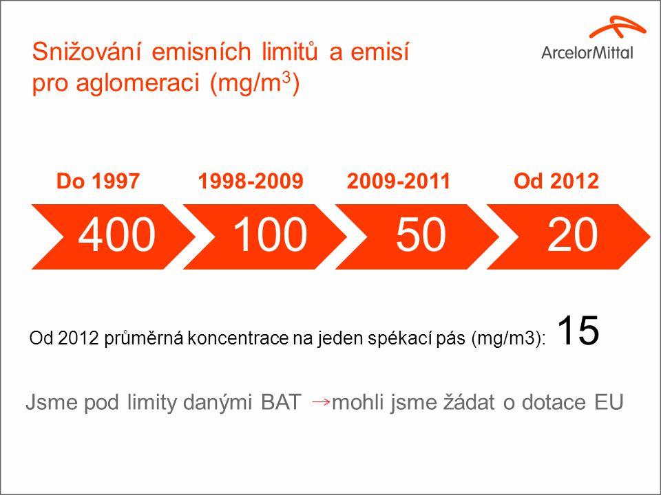 Snižování emisních limitů a emisí pro aglomeraci (mg/m 3 ) 4001005020 Od 2012 průměrná koncentrace na jeden spékací pás (mg/m3): 15 Do 19971998-200920