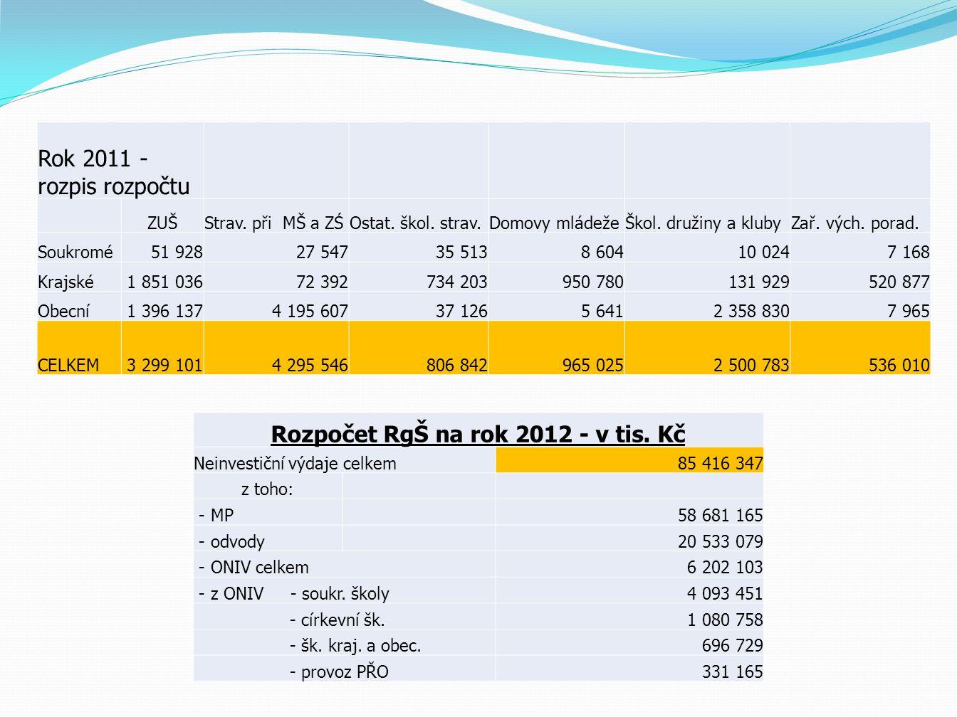 Rok 2011 - rozpis rozpočtu ZUŠStrav. při MŠ a ZŚOstat.
