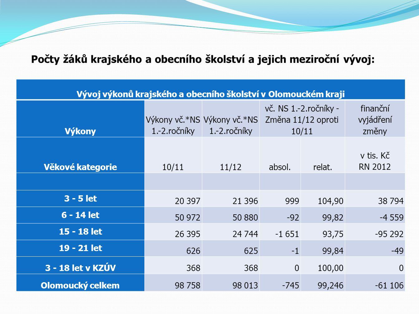Počty žáků krajského a obecního školství a jejich meziroční vývoj: Vývoj výkonů krajského a obecního školství v Olomouckém kraji Výkony Výkony vč.*NS 1.-2.ročníky vč.