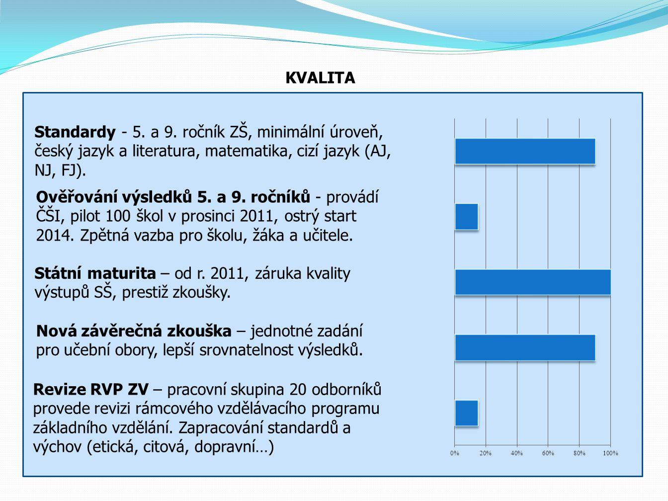 EFEKTIVITA Optimalizace OPŘO – v roce 2011 zánik 5 ostatních přímo řízených organizací.
