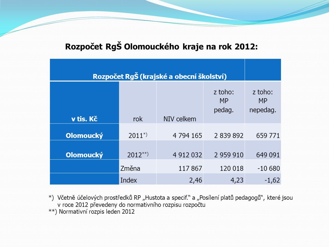 Rozpočet RgŠ Olomouckého kraje na rok 2012: Rozpočet RgŠ (krajské a obecní školství) v tis.