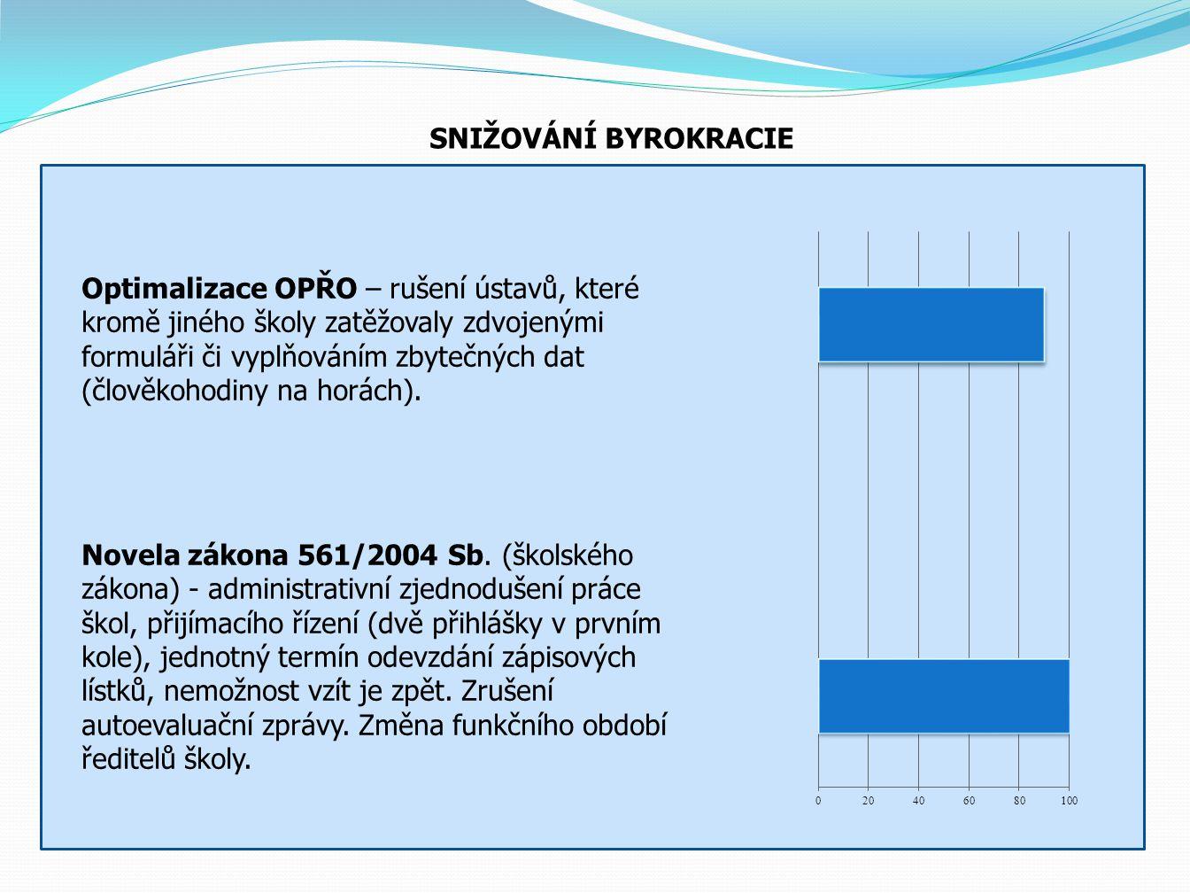 PODPORA PEDAGOGŮ 2011: 2,1 mld.