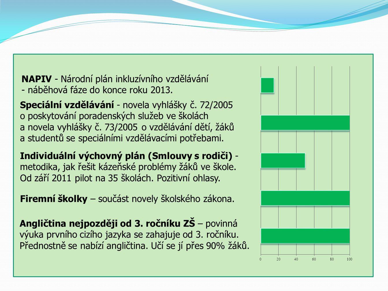 NAPIV - Národní plán inkluzívního vzdělávání - náběhová fáze do konce roku 2013.
