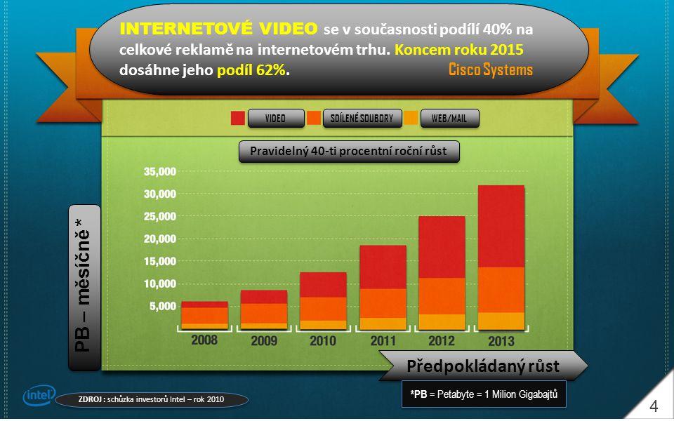 5 Během následujících 5 let se očekává 10-ti násobný nárůst počtu pořádaných VIDEO KONFERENCÍ Během následujících 5 let se očekává 10-ti násobný nárůst počtu pořádaných VIDEO KONFERENCÍ