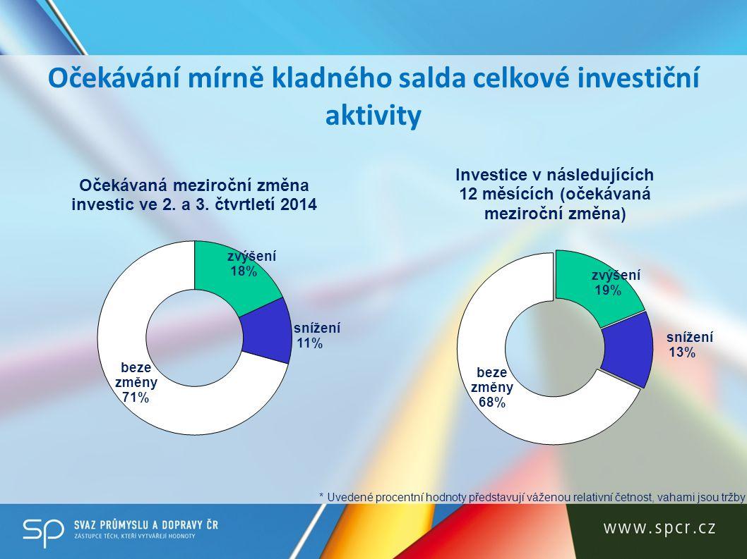 Očekávání mírně kladného salda celkové investiční aktivity * Uvedené procentní hodnoty představují váženou relativní četnost, vahami jsou tržby