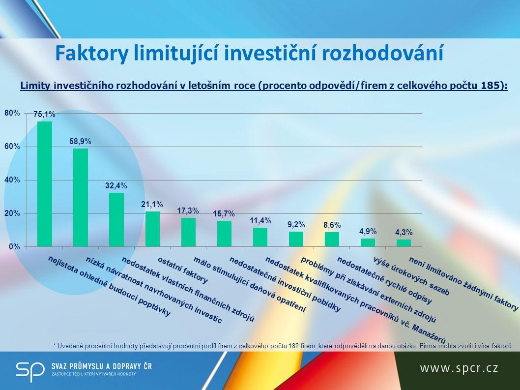 Faktory limitující investiční rozhodování Limity investičního rozhodování v letošním roce (procento odpovědí/firem z celkového počtu 185): * Uvedené procentní hodnoty představují procentní podíl firem z celkového počtu 182 firem, které odpověděli na danou otázku.