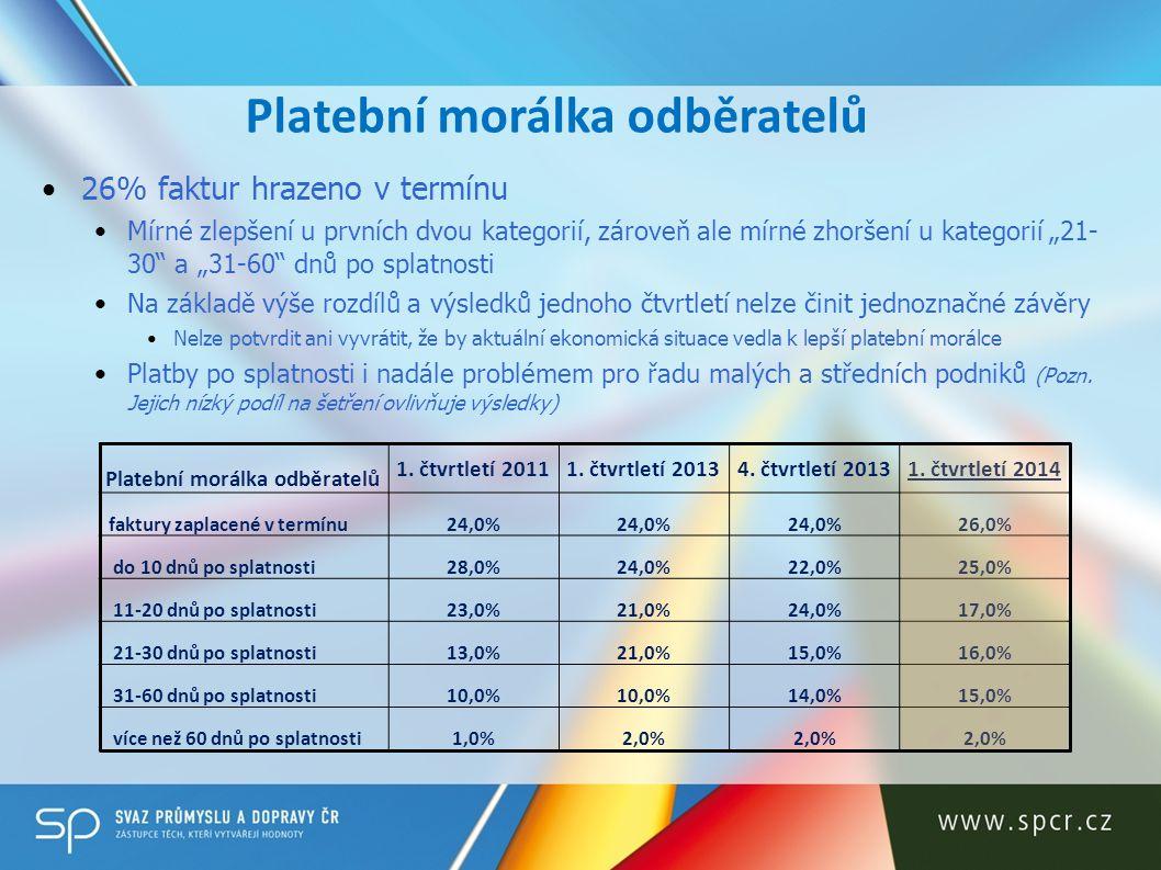 Platební morálka odběratelů 1. čtvrtletí 20111. čtvrtletí 20134.