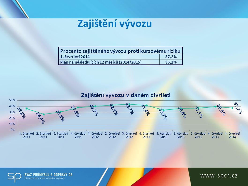 Zajištění vývozu Procento zajištěného vývozu proti kurzovému riziku 1.