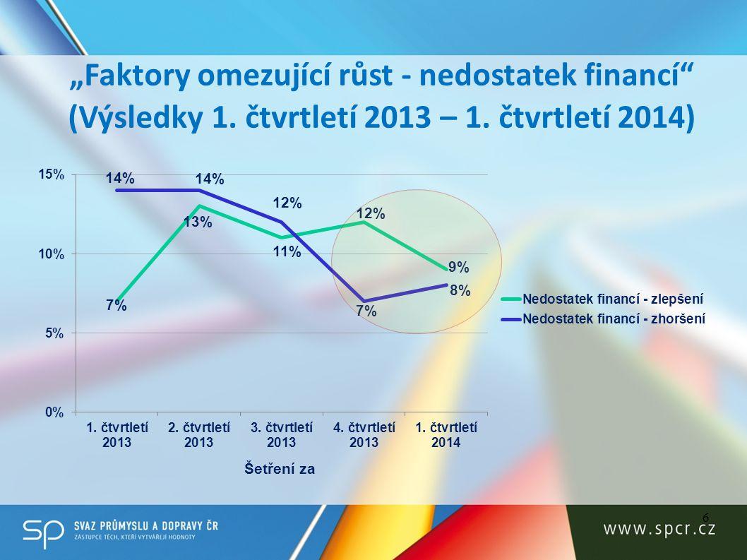 """6 """"Faktory omezující růst - nedostatek financí (Výsledky 1."""