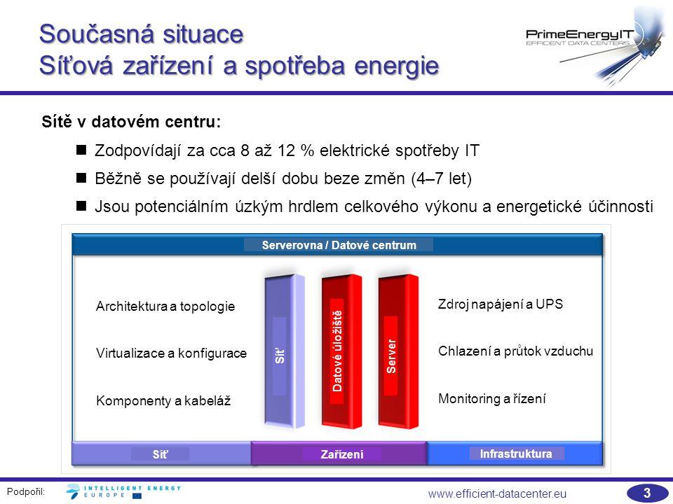 Podpořil: 3 www.efficient-datacenter.eu Současná situace Síťová zařízení a spotřeba energie Sítě v datovém centru: Zodpovídají za cca 8 až 12 % elektrické spotřeby IT Běžně se používají delší dobu beze změn (4–7 let) Jsou potenciálním úzkým hrdlem celkového výkonu a energetické účinnosti Architektura a topologie Virtualizace a konfigurace Komponenty a kabeláž Zdroj napájení a UPS Chlazení a průtok vzduchu Monitoring a řízení Serverovna / Datové centrum Zařízení Síť Infrastruktura Síť Datové úložiště Server