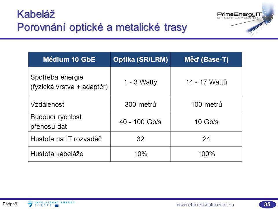 Podpořil: 35 www.efficient-datacenter.eu Kabeláž Porovnání optické a metalické trasy Médium 10 GbEOptika (SR/LRM)Měď (Base-T) Spotřeba energie (fyzická vrstva + adaptér) 1 - 3 Watty14 - 17 Wattů Vzdálenost300 metrů100 metrů Budoucí rychlost přenosu dat 40 - 100 Gb/s10 Gb/s Hustota na IT rozvaděč3224 Hustota kabeláže10%100%